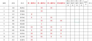 108(2)合作盃渾身解數得分表(至第4題)