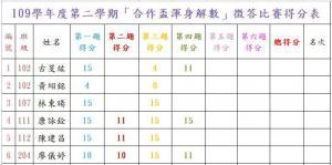 渾身解數第1~4題得分表